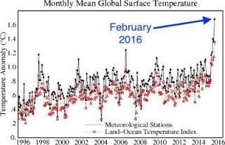 Klimaatveranderingen